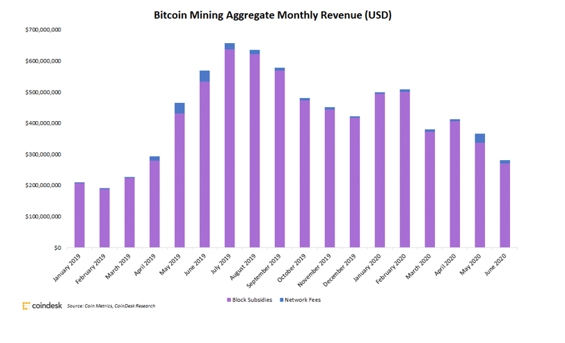 Bitcoin Mining Aggregate Monthly Revenue
