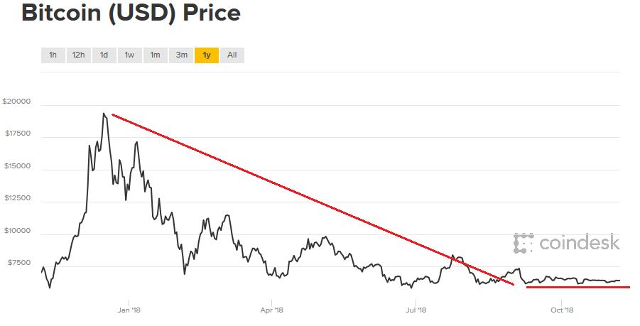 bitcoin price flatlines in 2018