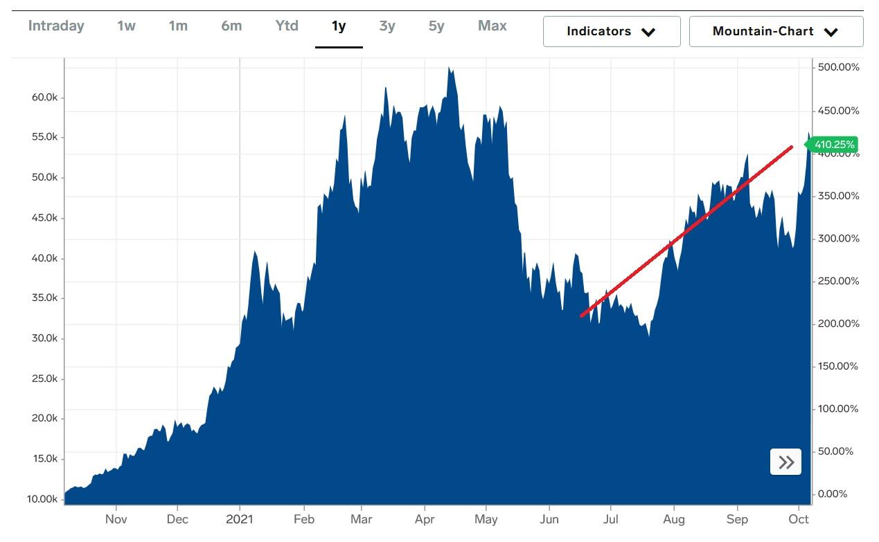 bition price chart