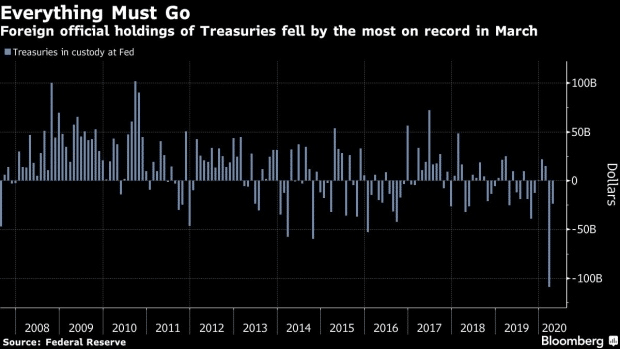 Foreign Central Banks are Dumping Treasuries at a record pace