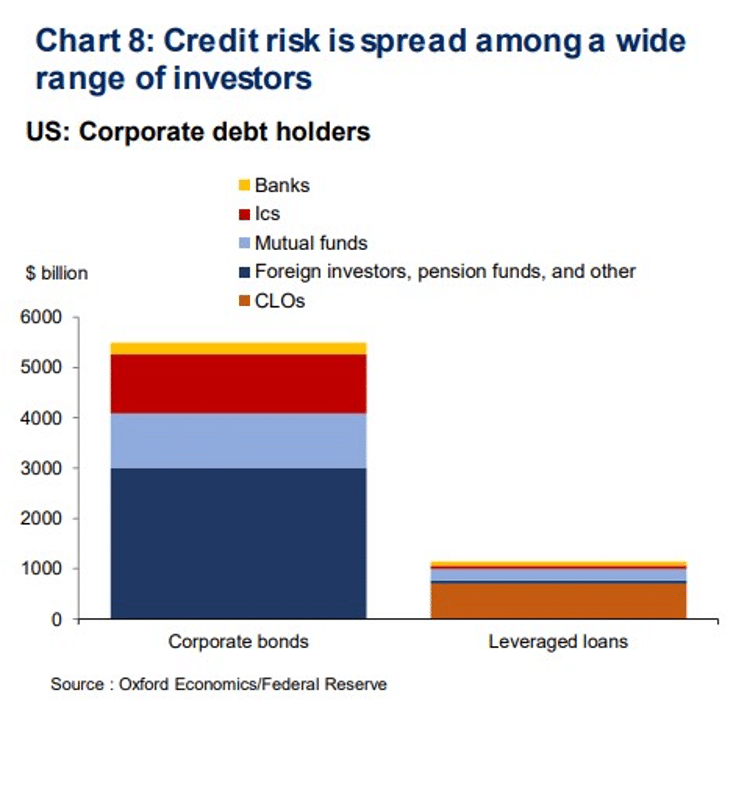 Chart of corporate debt holders in the US from Oxford Economics