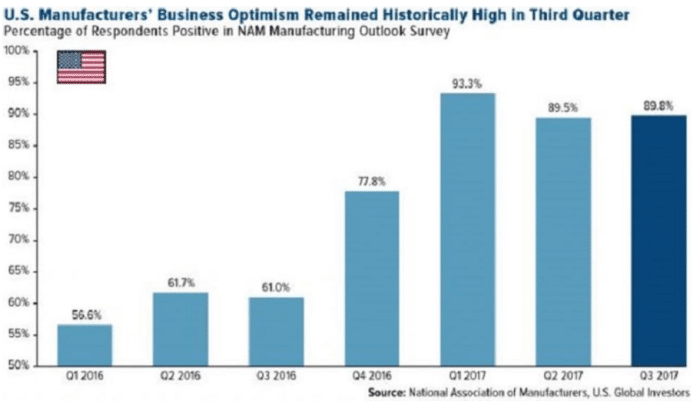 Manufacturers' Business Optimism