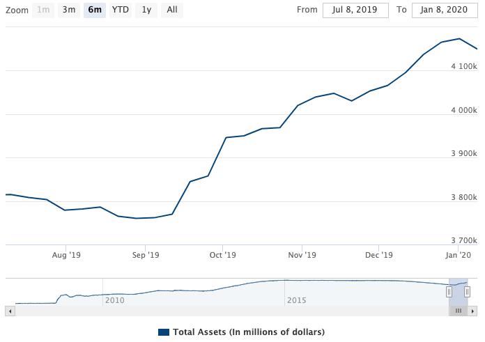 Federal Reserve balance sheet, 6 month chart