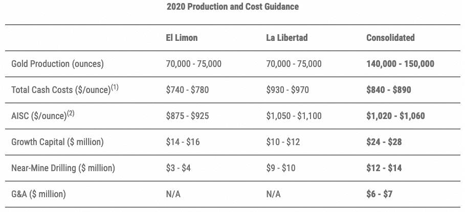 2020 Production and Cost Guidance Chart for Calibre Mining