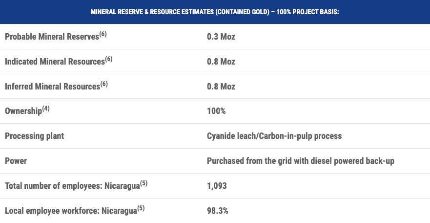 Calibre Mining Mineral Reserve & Resource Estimates Chart for El Limon