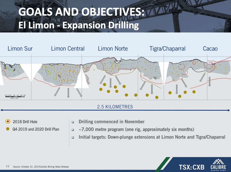 Calibre Mining's Corporate Presentation dated December 12, 2019.