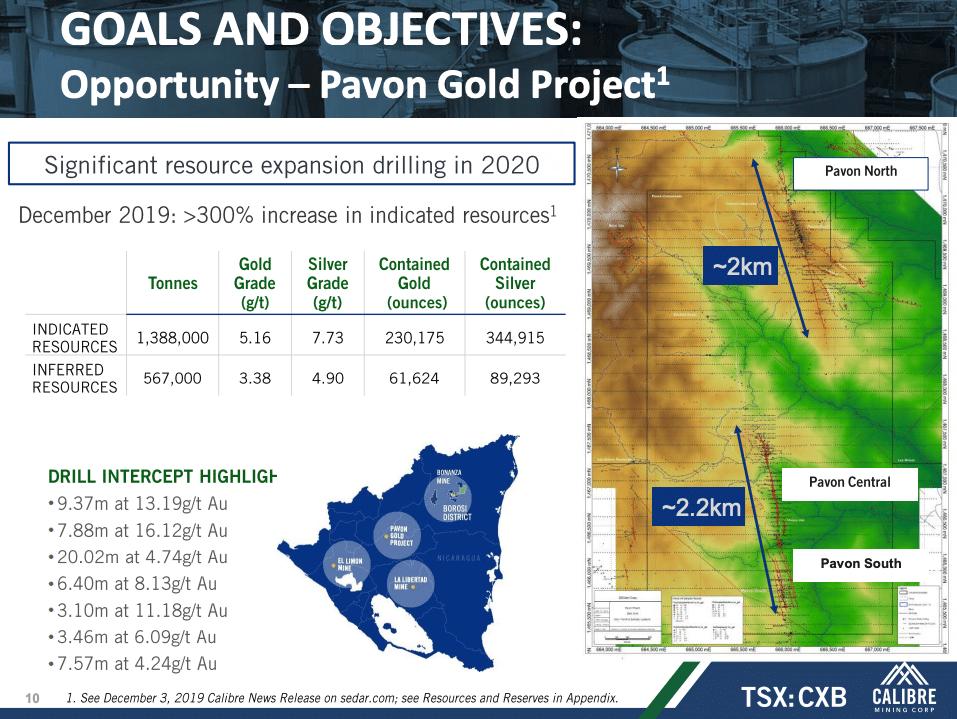 Slide 10 of Calibre Mining's Corporate Presentation