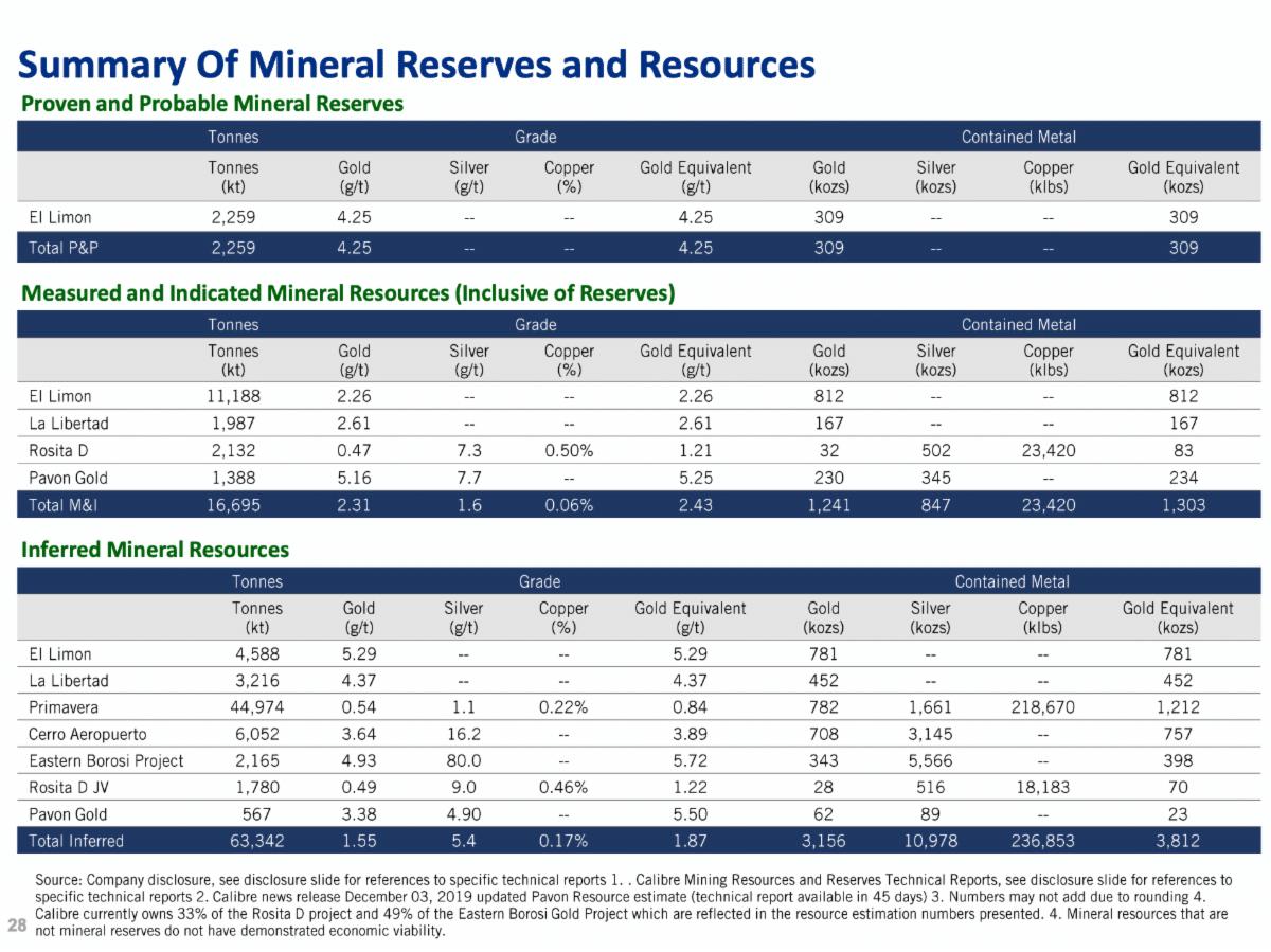 Slide 28 of Calibre Mining's Corporate Presentation