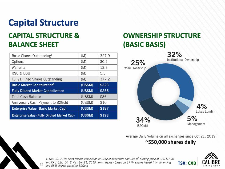 Slide 26 of Calibre Mining's Corporate Presentation