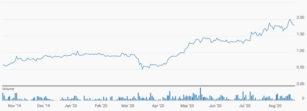 1-year chart of Calibre Mining
