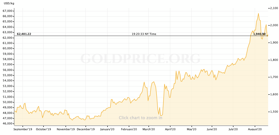 1-year chart of the price of gold