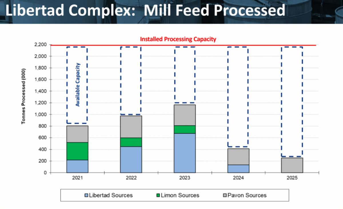 Libertad Complex Mill Feed Processed