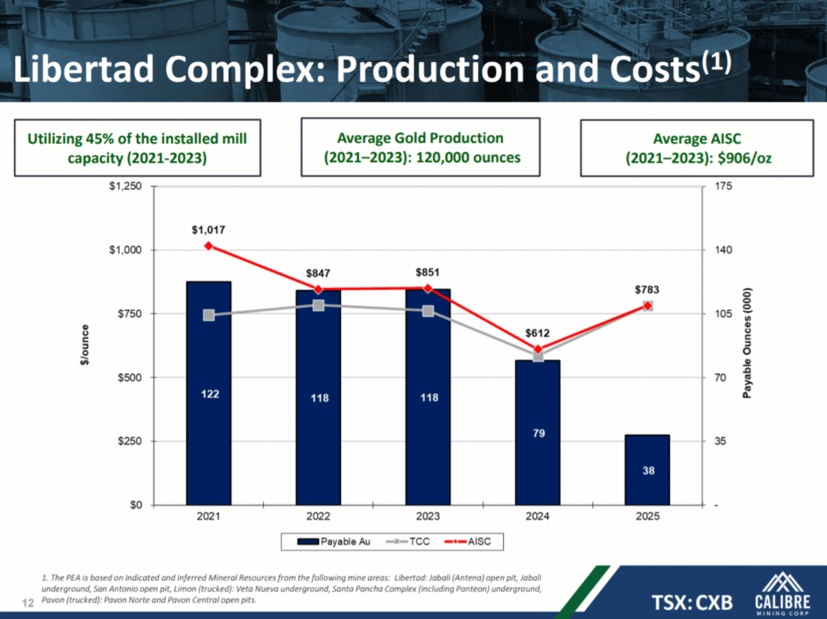 Libertad Complex: Production and Costs