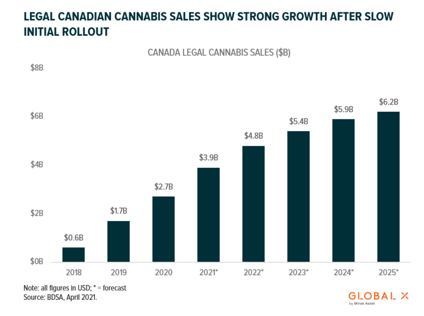 Canadian cannabis retail sales continue to grind higher