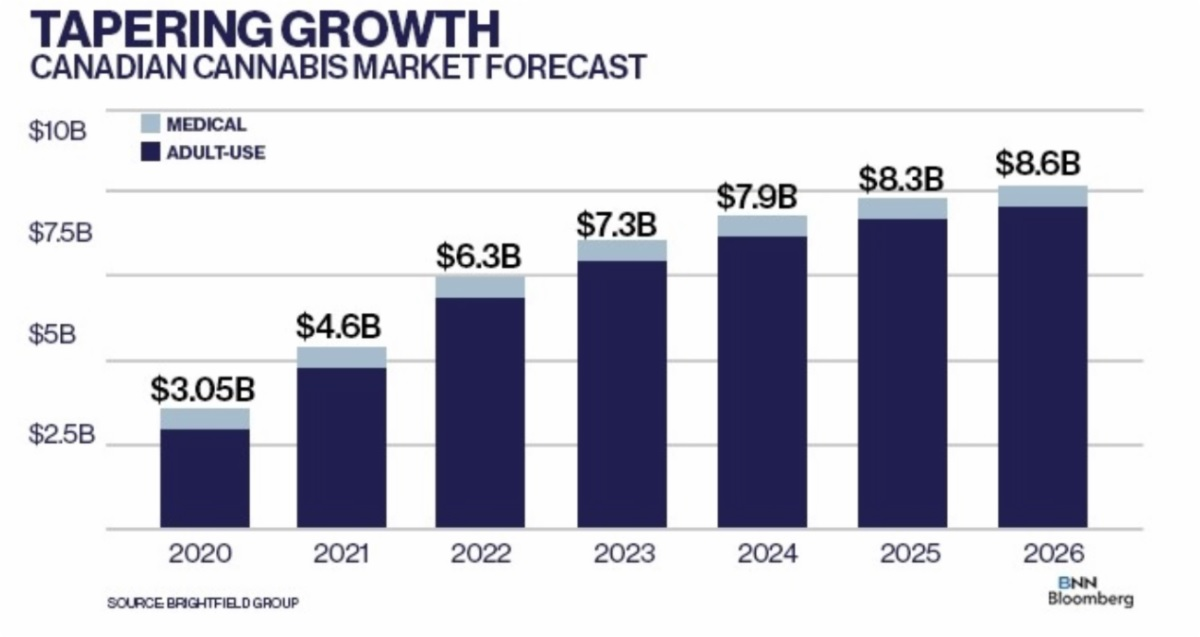 Canadian Cannabis Market Forecast