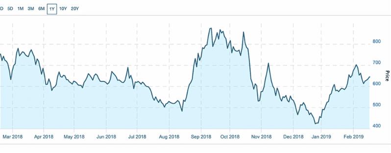CMI one year chart