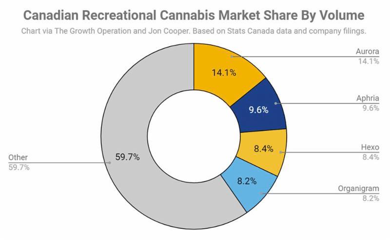 Cannabis Recreational Cannabis Market Share by Volume