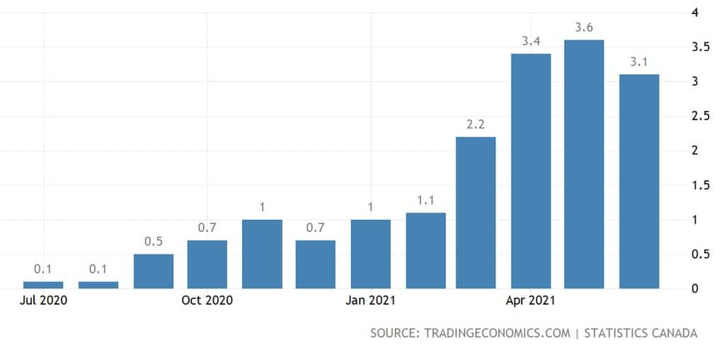 canada inflation rate stay above 3%