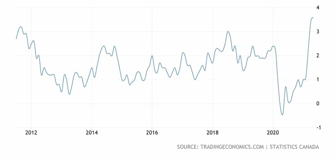 Canada's rising inflation rate is acting like an inflation tax on regular Canadians