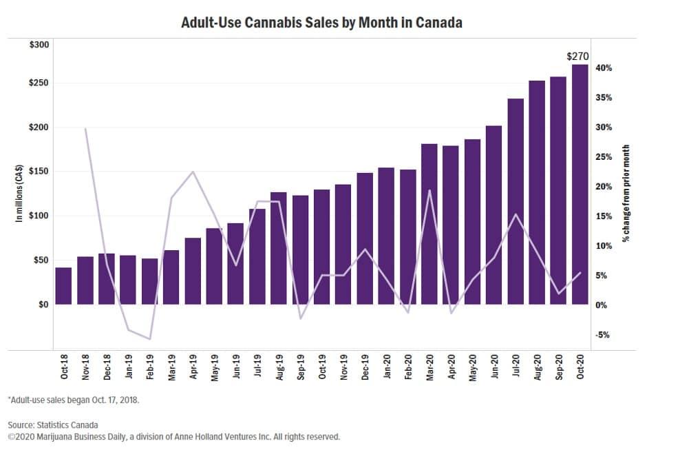 adult legal cannabis sales march higher YoY