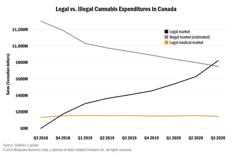 chart of legal vs illegal cannabis