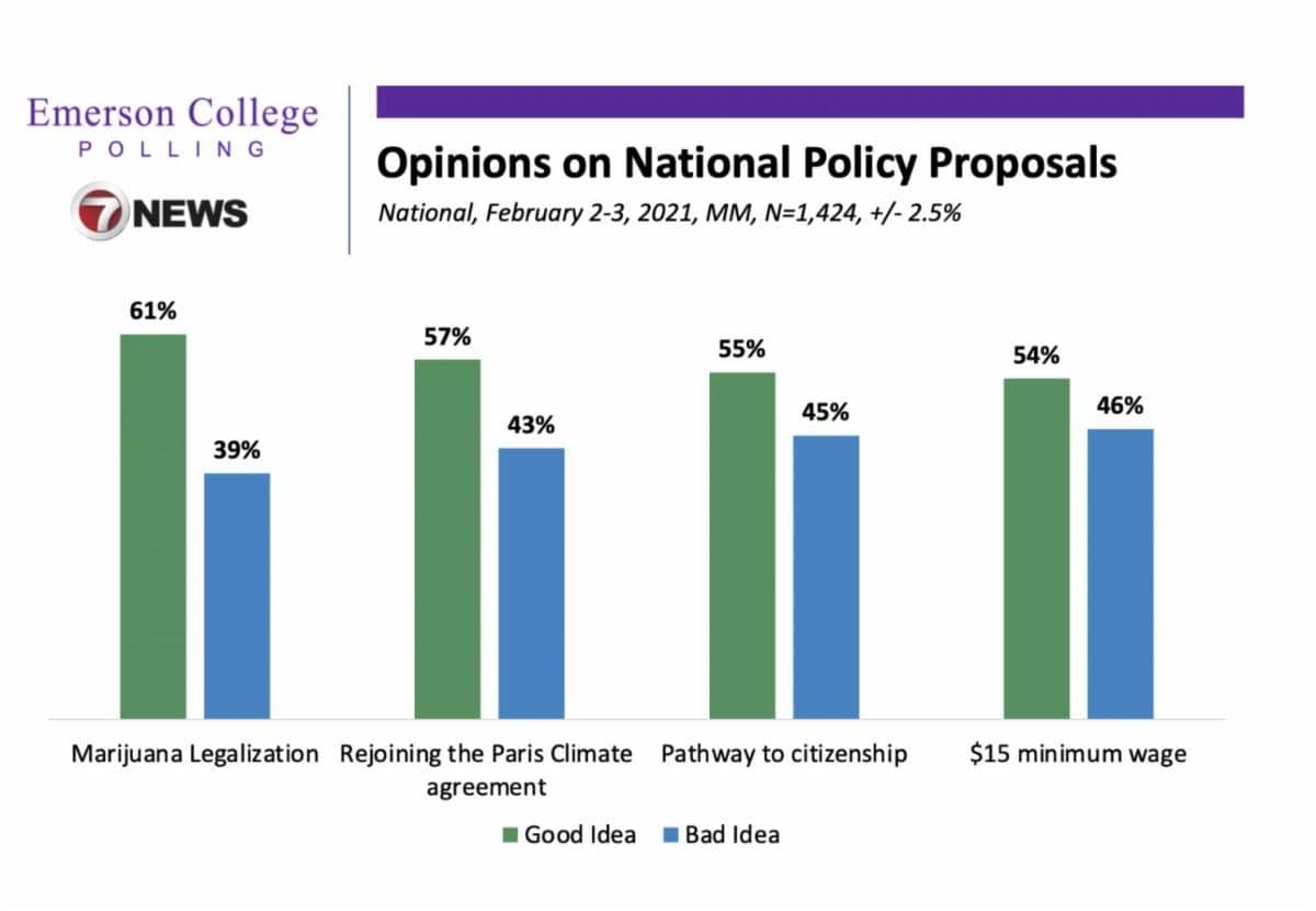 A chart of Emerson College opinions on national policy proposals
