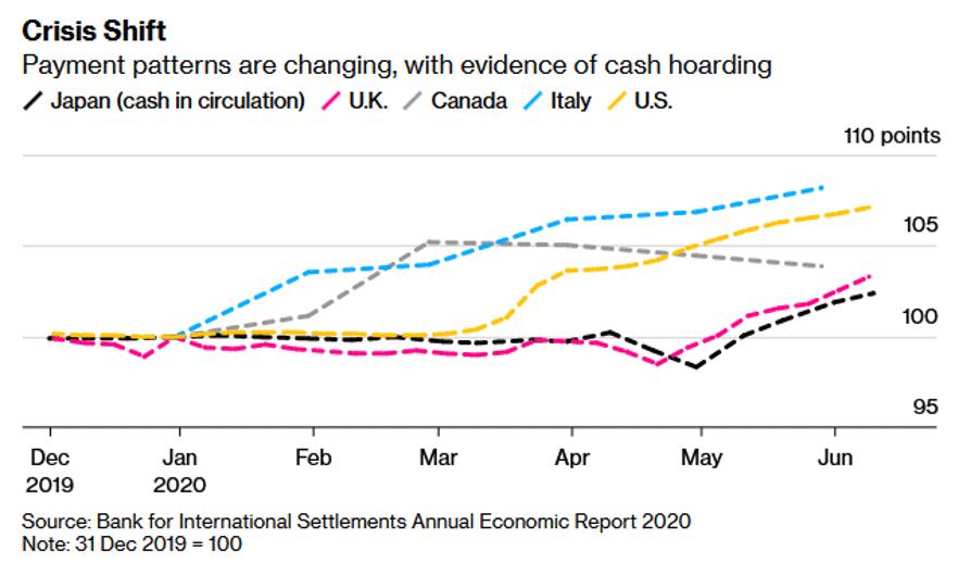 Bloomberg chart showing cash hoarding