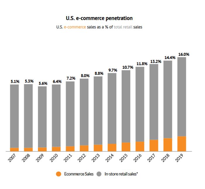Digital Commerce 360 Chart of US E-Commerce Penetration