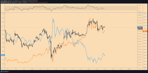 chart comparing gold, bitcoin, and the us dollar between october 2019 and october 2020