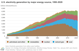 EIA Electricity generation chart