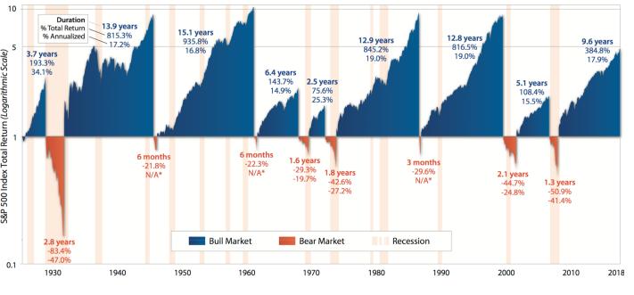 Average bull and bear markets