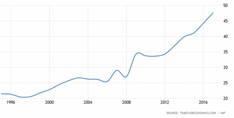 China Government debt to GDP explodes
