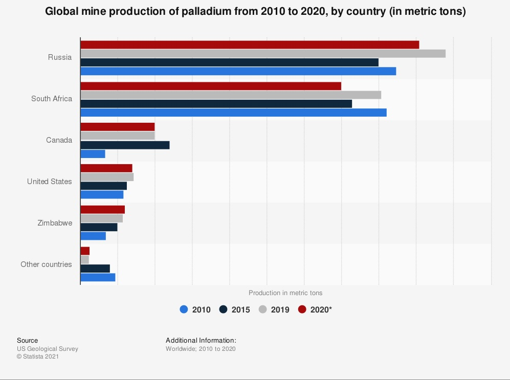 Russia and South Africa dominate palladium production