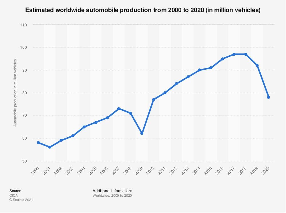 worldwide automobile production declines