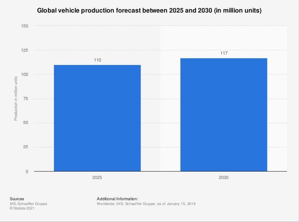 global vehicle production forecast