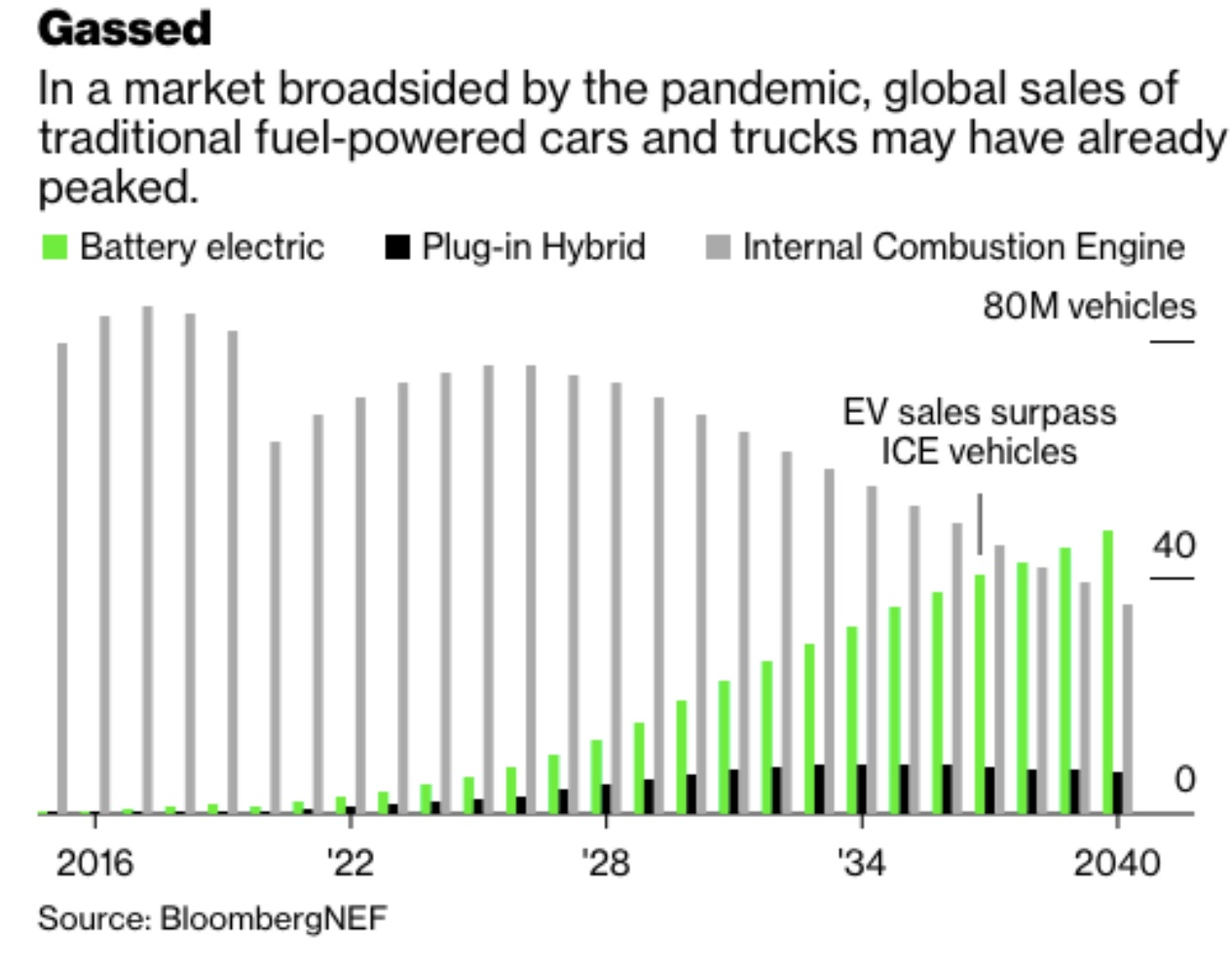rise of electric vehicles