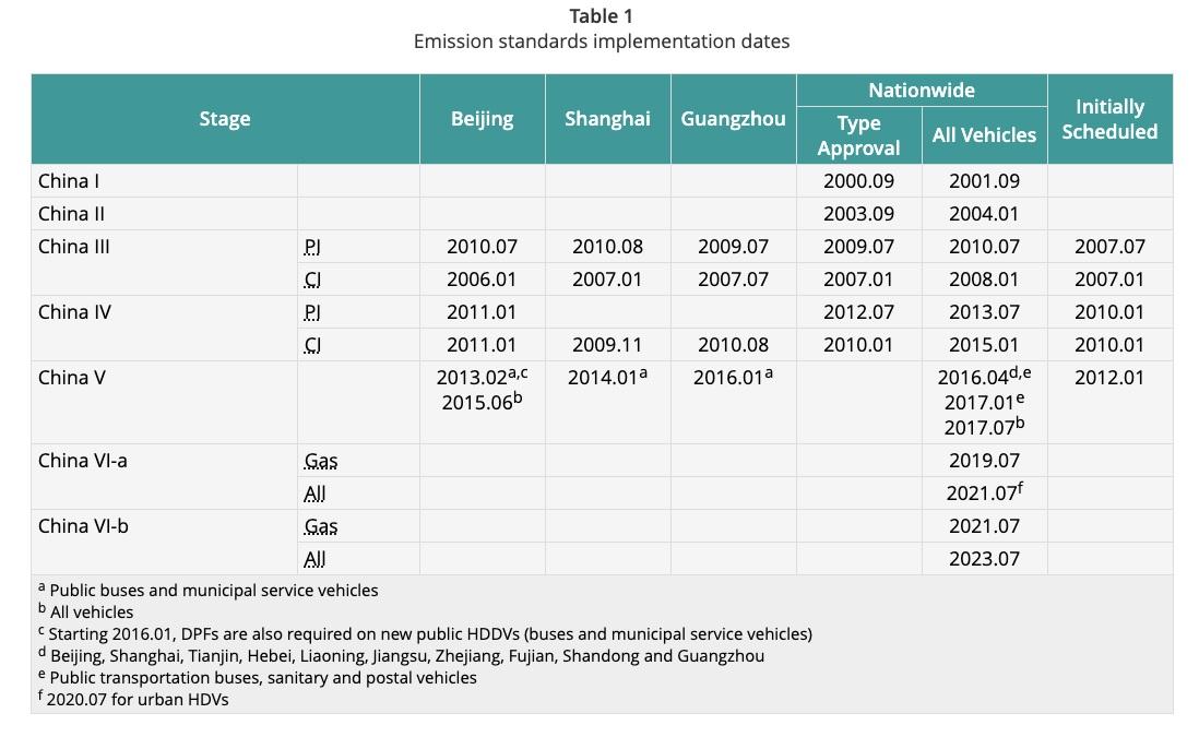 emission standards