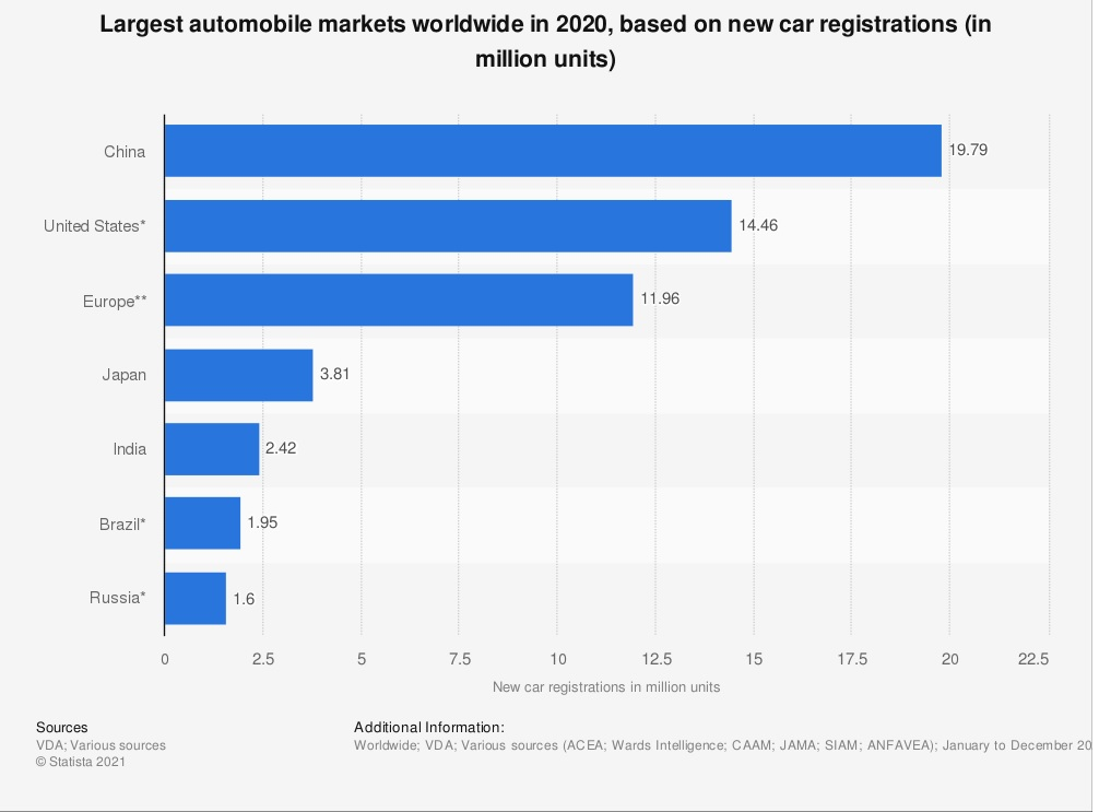 largest auto markets in the world