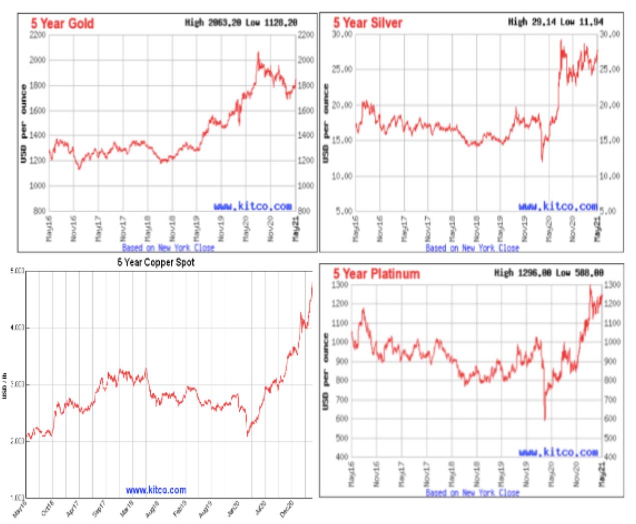metal price charts