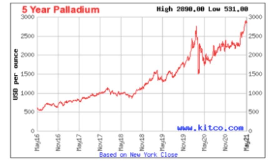 palladium continues to climb