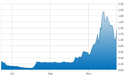 Clean Power stock chart