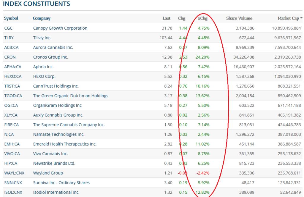 CMI index rises