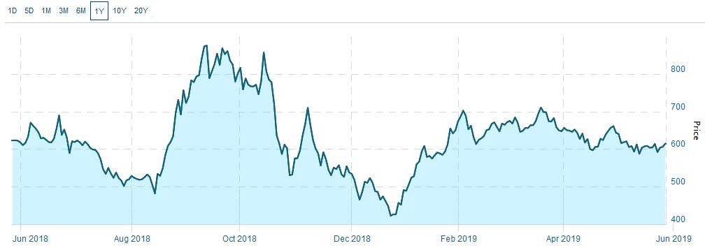 The Canadian Marijuana Index traded up 1.3% Tuesday to 614.