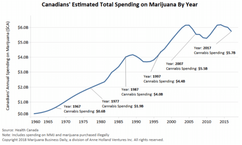 Canadians estimated total spending on marijuana