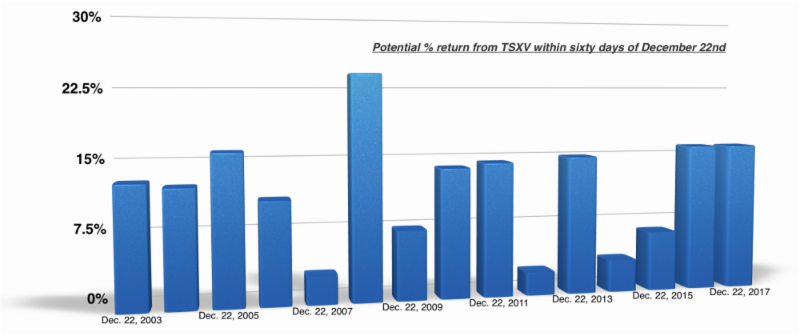 The significance of December 22nd for the TSX Venture