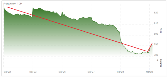 TSX Venture 5-Day Chart