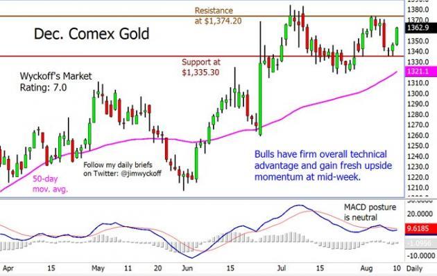 Gold Bull Market Technicals