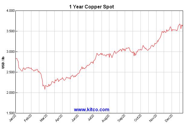 copper price crests above $3.50 per pound