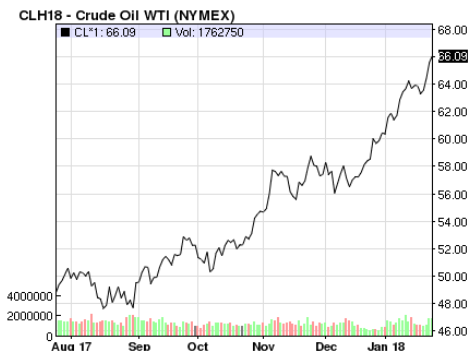 crude oil rise excites commodity investors
