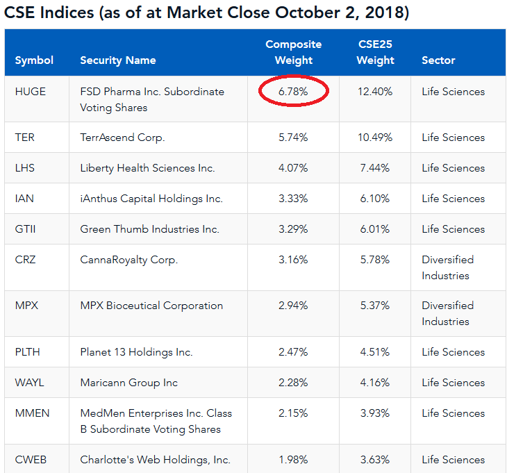 top weighted CSE issuers